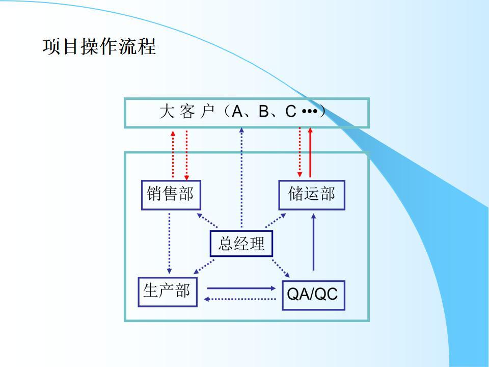 跨部門協作沙盤-【航空時代】_06.jpg