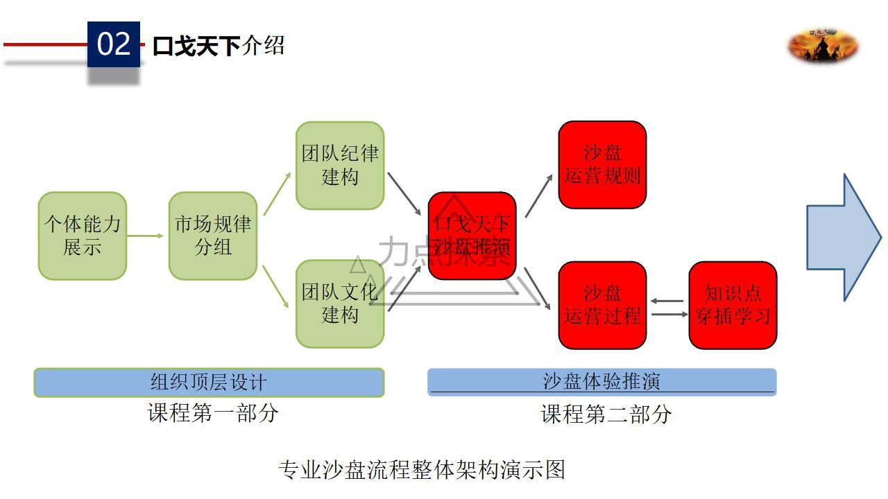 口戈天下沙盘课程方案_09.jpg