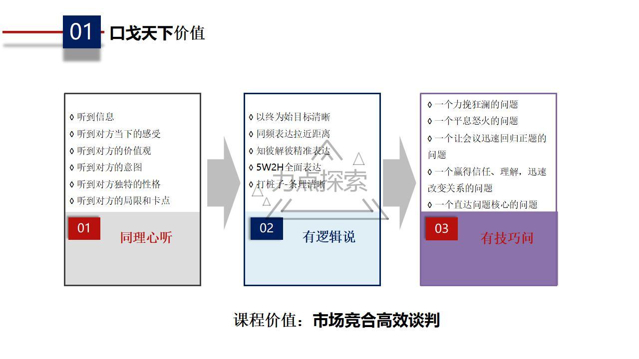 口戈天下沙盘课程方案_04.jpg